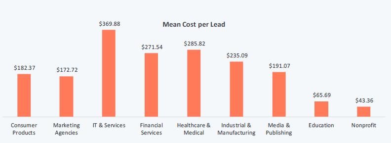 Mean cost per lead per vertical 2017